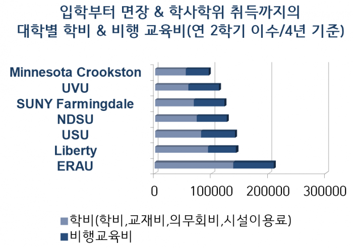 학비&비행교육비 비교 그래프(낮은 가격순).PNG