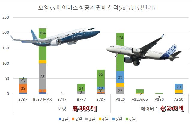 aircraft_sales_2017_first.jpg