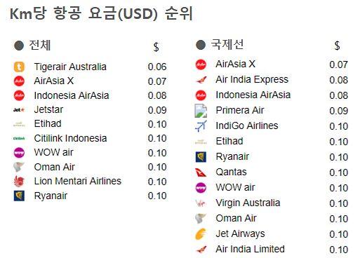 airfare_ranking_2018.jpg