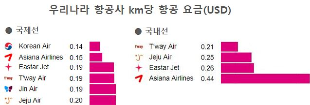 airfare_ranking_korea_2018.jpg