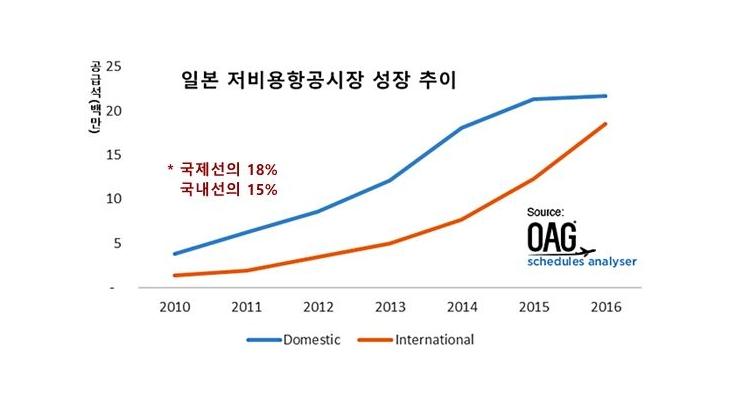 일본도 저비용항공 성장세, 日국적 LCC 국제선은 미미