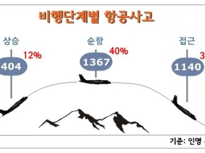 항공사고, 어느 비행단계에서 가장 많이 발생할까?