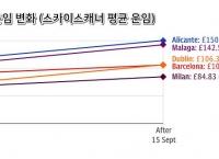 유럽 항공업계 혼란, 항공 운임 20% 이상 올라