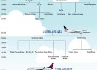 미국 항공사 합병 역사(1960년대 부터 현재까지)