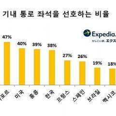 기내 통로 좌석 선호, 일본만 절반 이상.. 한국인은 술 선호