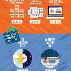 한국인 절반 가량 여행방송 보다가 여행 결정