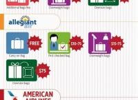 미국 항공사 (국내선) 수하물 요금표 (2014년 1월 기준)