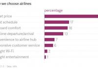 항공사를 선택하는 기준은 당연히 가격이 최우선이네요