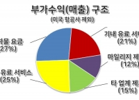 2017년 항공사 부가수익 822억 달러 추정. 매출비중 10% 넘어
