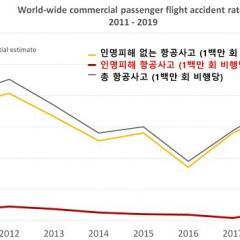 2019년 항공사고, 전년 대비 절반 수준 ·· B737 MAX 사고·운항중단 최대 화제