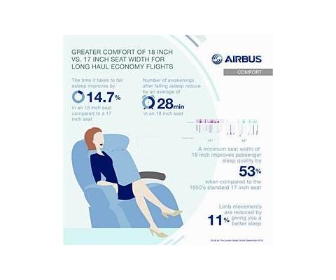 에어버스가 주장하는 항공기 좌석 넓어져야 하는 이유