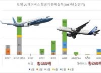 2017년 상반기 항공기 전쟁, 보잉 압승
