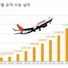 제주항공, 국적 LCC 첫 연간 1천만 명 탑승객 기록