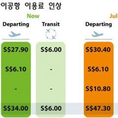 싱가포르, 항공 세금 더 걷어 이용객 부담 는다