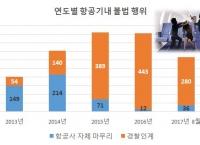 기내 불법 행위 1위는 '흡연'.. 매년 대폭 증가?