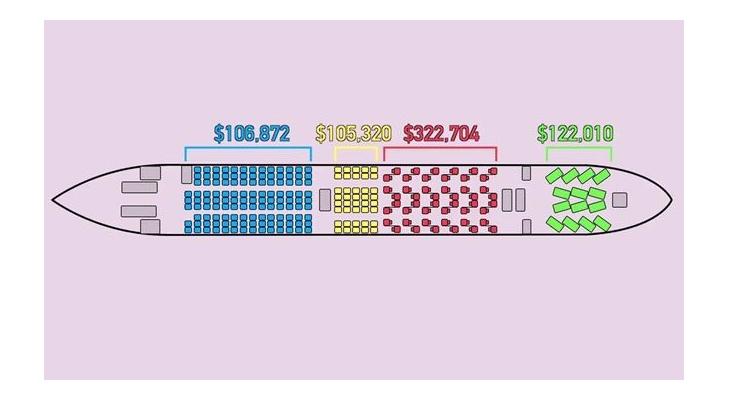 항공사 운항 매출, 80% 이상이 프리미엄 클래스에서 나와
