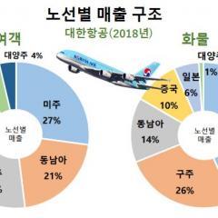 대한항공, 사상 최대 12조6천억 원 매출 기록